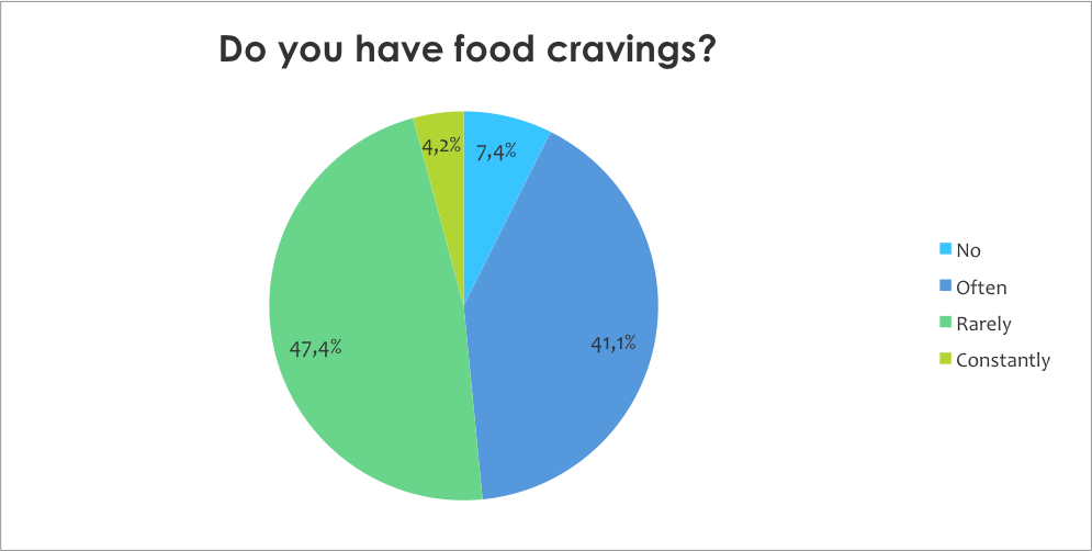 Do you have food cravings