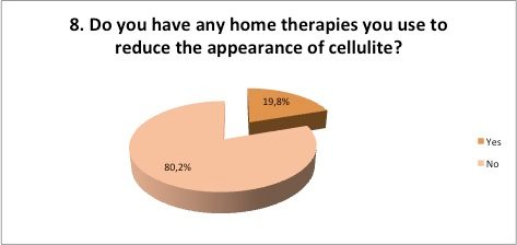 Do you have any home therapies you use to reduce the appearance of cellulite