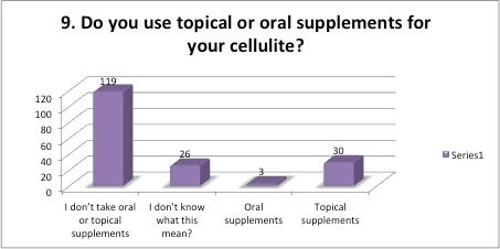 Do you use topical or oral supplements