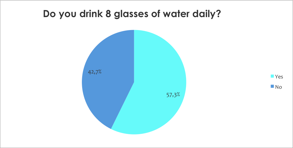 Do drink 8 glasses water daily