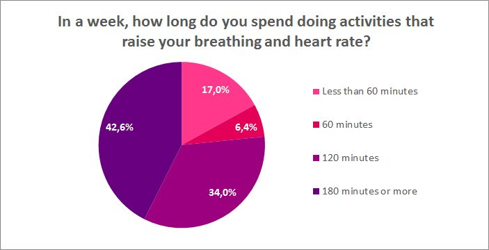 How much time do you spend on activities that raise your heart rate?