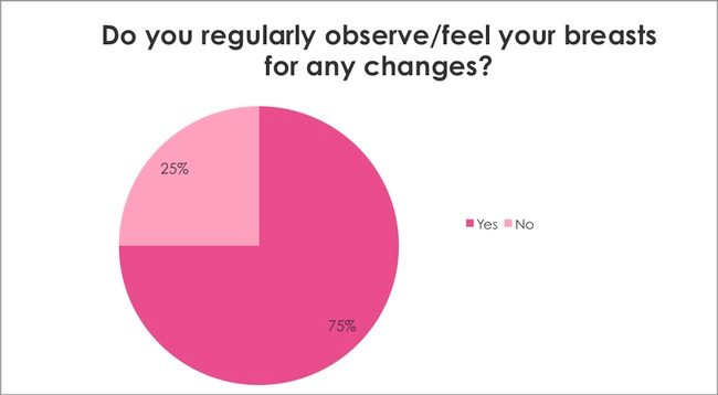 Breast Cancer Awareness Survey: Do you regularly observe/feel your breasts for any changes?