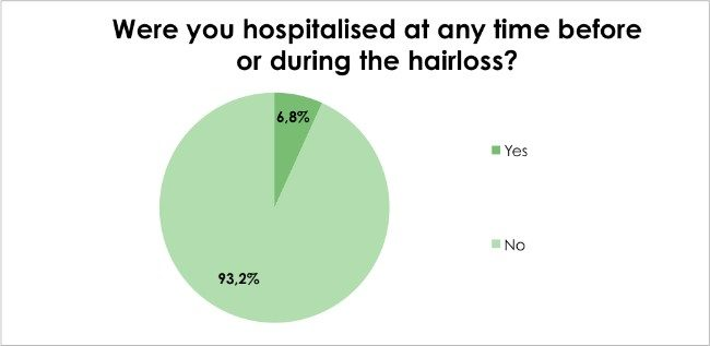 hair loss survey