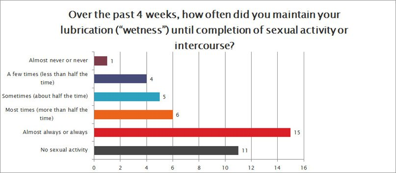 How often did you maintain your lubrication until completion of sexual activity?