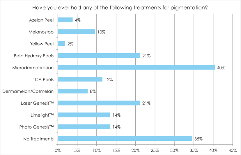 Have you ever had any of the following treatments for pigmentation?