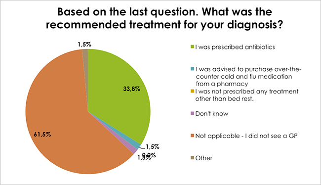Based on the last question. What was the recommended treatment for your diagnosis?