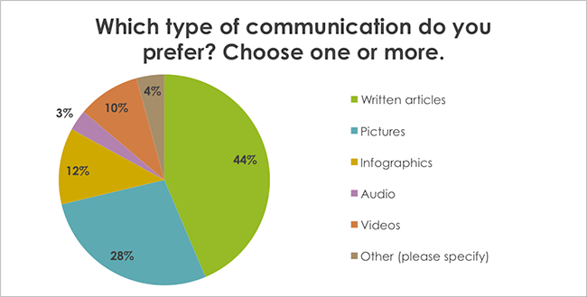 Which type of communication do you prefer? Choose one or more.