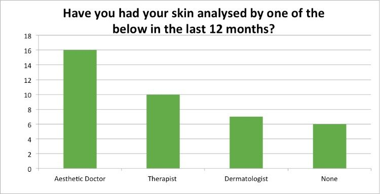 Skin-Renewal-July-Survey-skin-analysis?