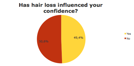Hair loss influenced your confidence