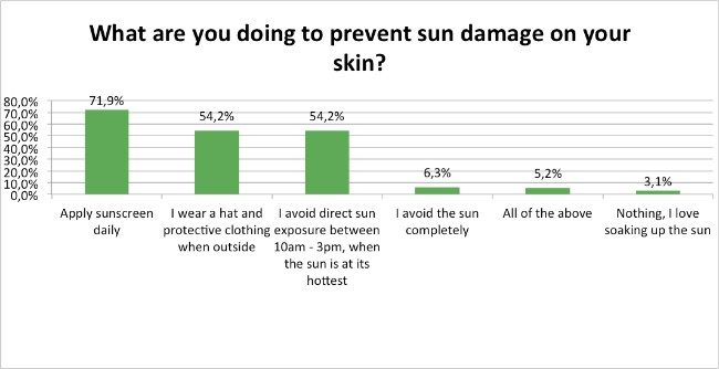 Skin-Renewal-Sun-Damage-Survey-Jan17-Preventing-Sun-Damage?