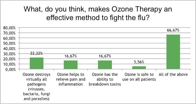 Skin-Renewal-August-Survey-ozone-therapy-effective?