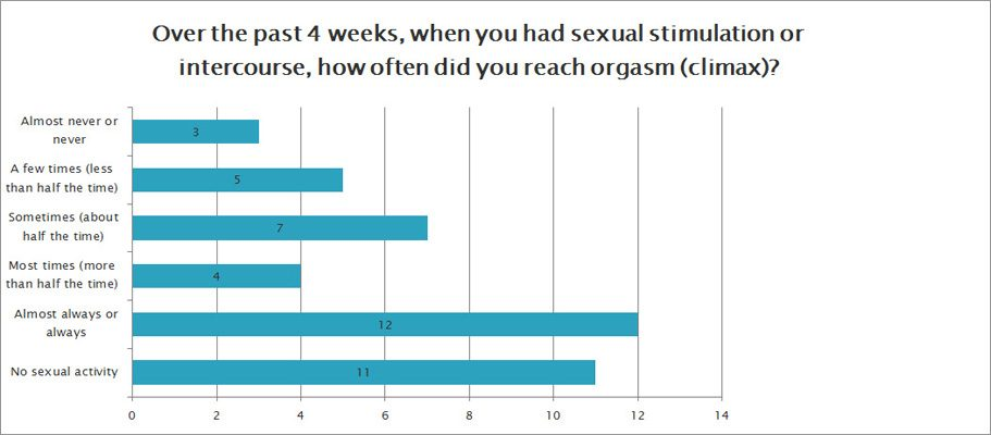 How often did you reach orgasm?