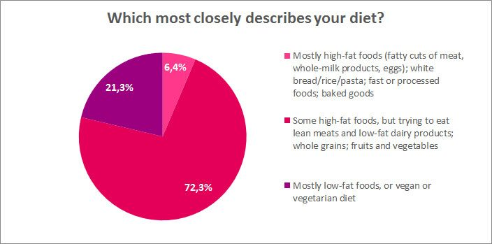 Which most closely describes your diet?