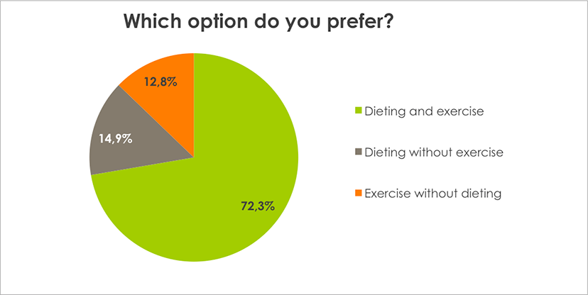 Weight Loss Survey Results Which option do you prefer?