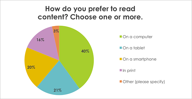 How do you prefer to read content? Choose one or more.