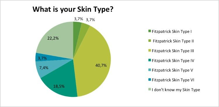 Skin-Renewal-July-Survey-skin-type?