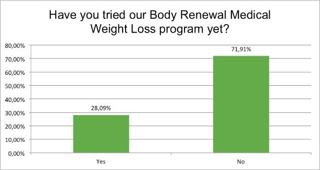 september-survey-have-you-tried-body-renewal-medical-weight-loss-program