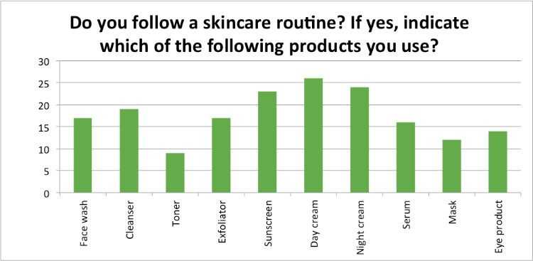 Skin-Renewal-July-Survey-skincare-routine?