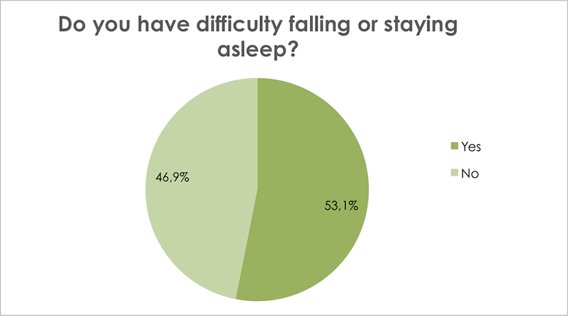 Do you have difficulty falling or staying asleep?