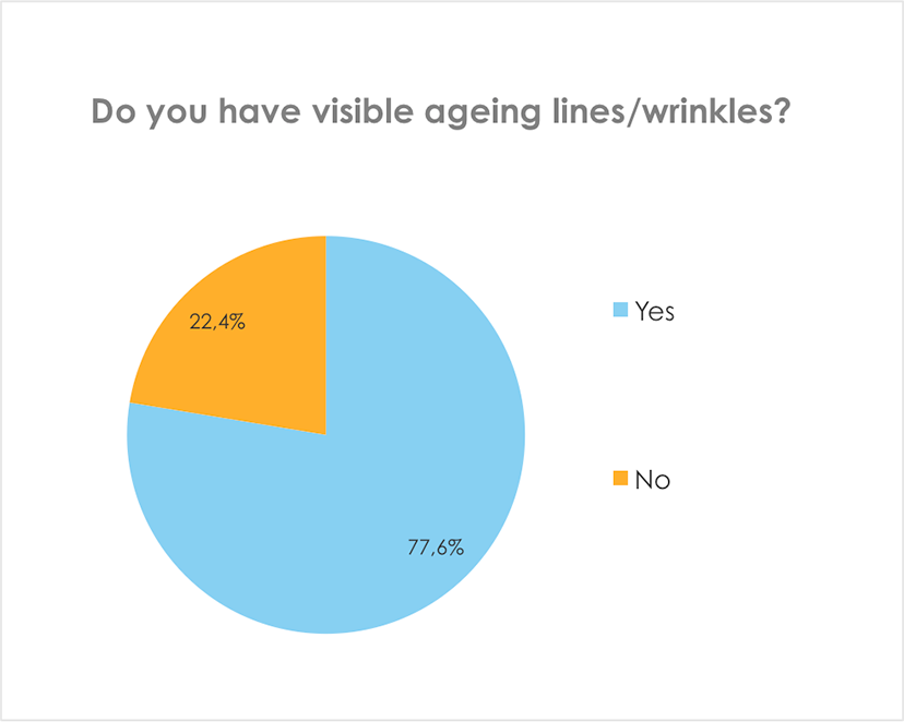 Do you have visible ageing lines or wrinkles?