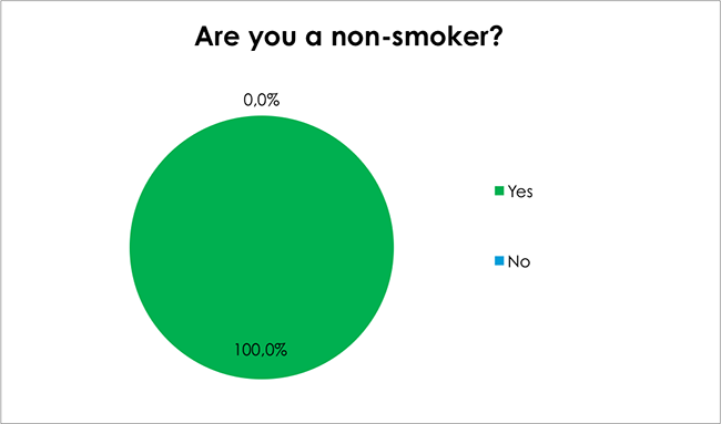 Male Health Survey-Are you a non-smoker?