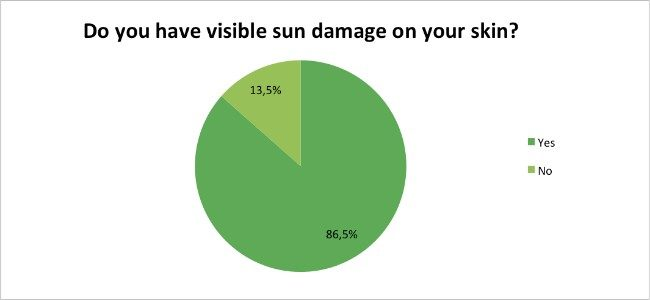 Skin-Renewal-Sun-Damage-Survey-Jan17-Do-you-have-sun-damage?