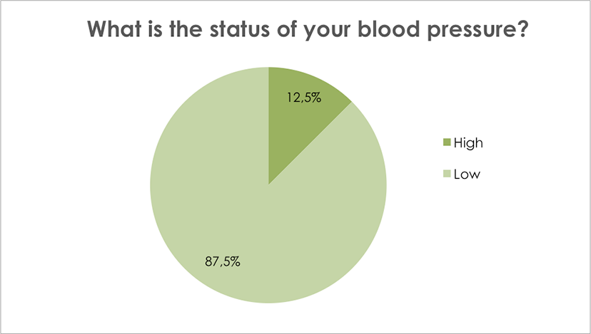 What is the status of your blood pressure?