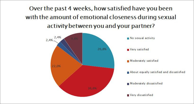 How satisfied were you with the emotional closeness during sexual activity?