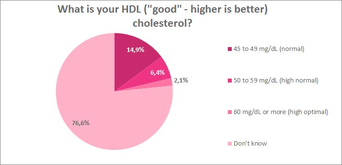 What is your HDL (good) cholesterol?