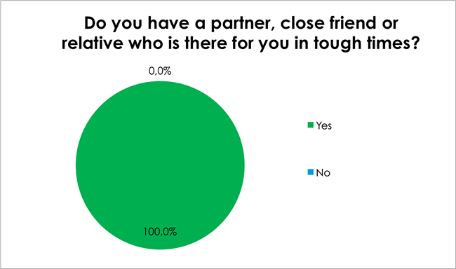 Male Health Survey-Do you have a partner, close friend or relative who is there for you in tough times?