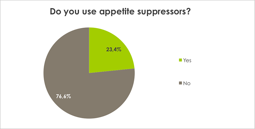 Weight Loss Survey Results Do you use appetite suppressors?