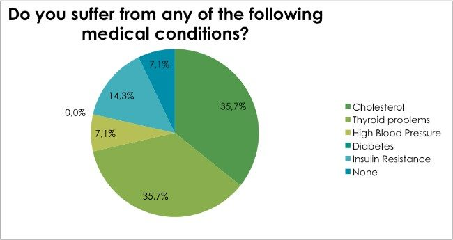 Weight Loss Survey Dec 2016 - Do you suffer from any of the following medical conditions?