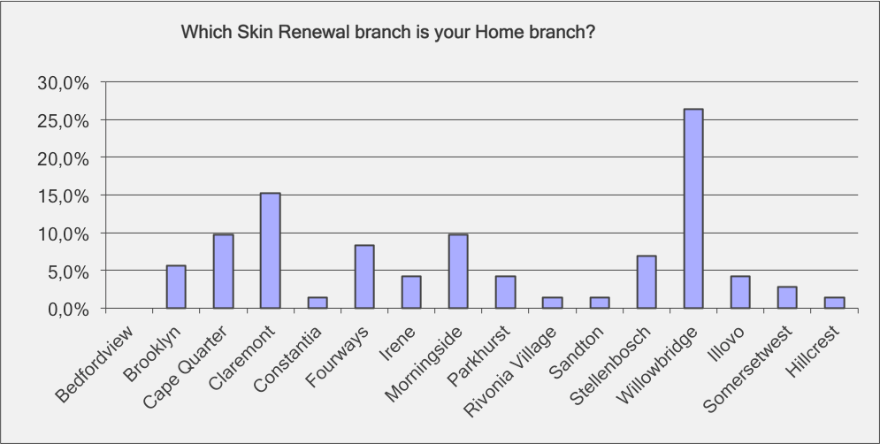 Which Skin Renewal branch is your home branch