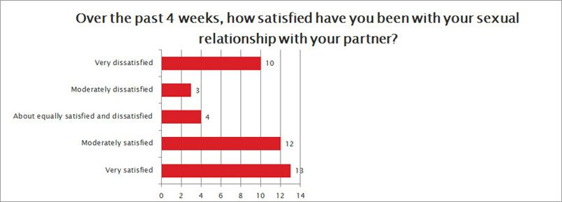How satisfied are you with your relationship?