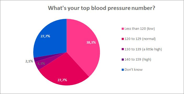 What's your top blood pressure number?