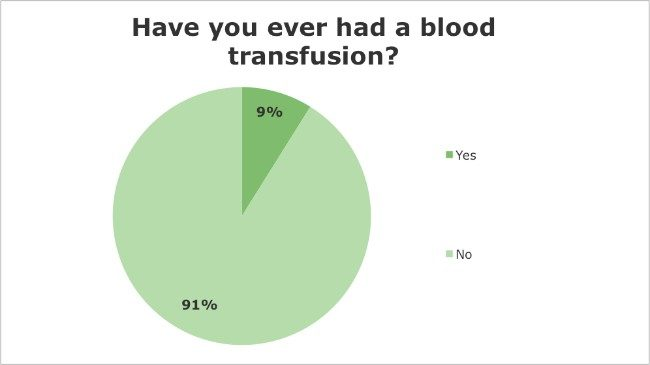 Iridology Questionnaire - Have you ever had a blood transfusion?