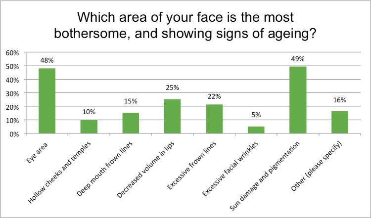 Renewal Institute Loyalty Survey Results Feb2018 Which area of your face is most bothersome?