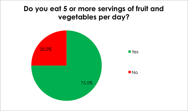 Male Health Survey-Do you eat 5 or more servings of fruit and vegetables per day?