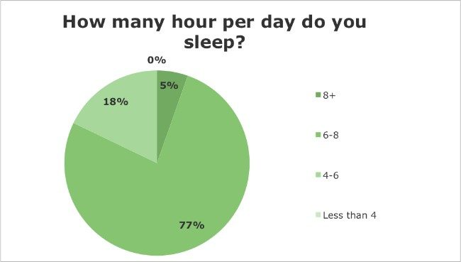 Iridology Questionnaire - How many hour per day do you sleep?