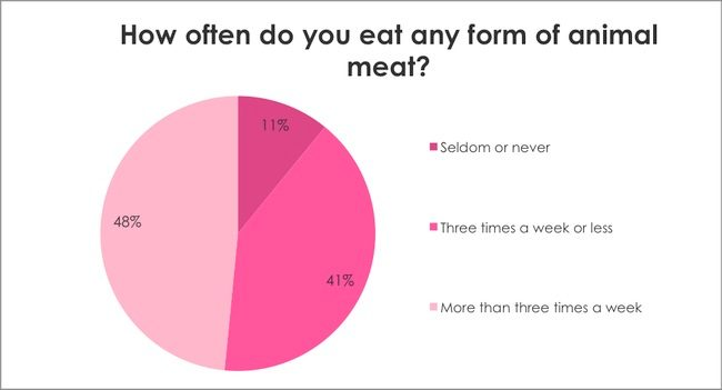Breast Cancer Awareness Survey: How often do you eat any form of animal meat?