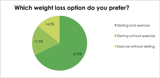 Body Renewal Weight Loss Survey Dec 2016 - Which weight loss option do you prefer?