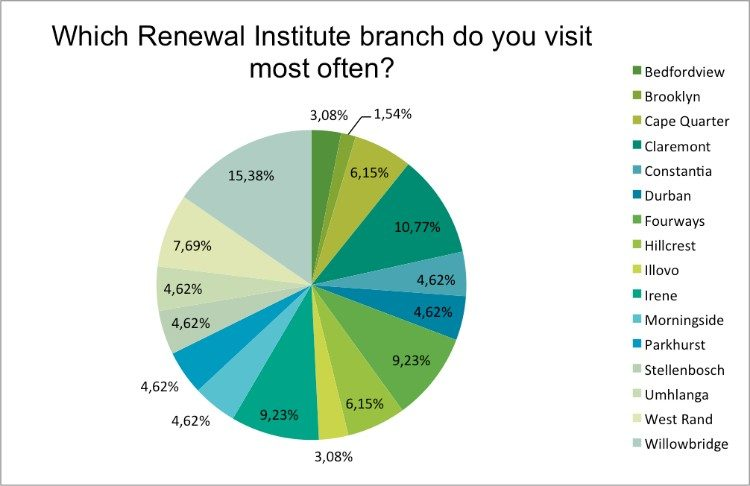 summer-survey-which-branch