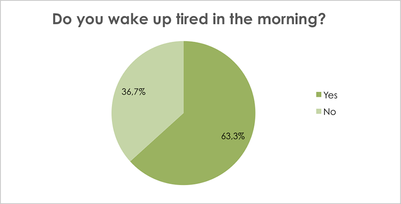 Do you wake up tired in the morning?