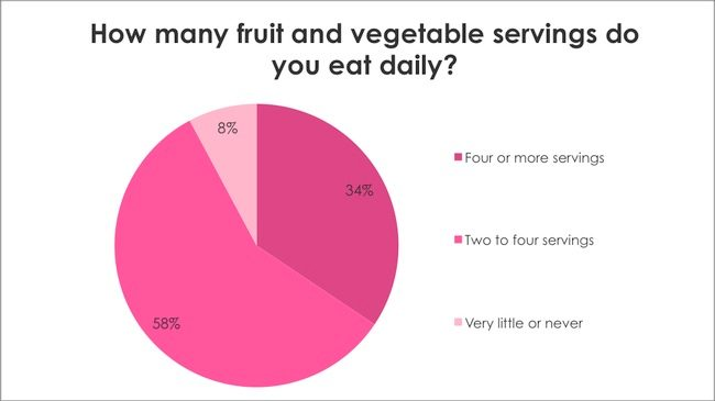 Breast Cancer Awareness Survey: How many fruit and vegetable servings do you eat daily?