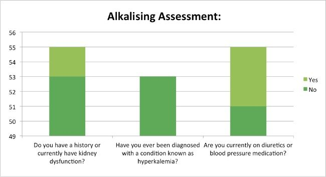 Skin-Renewal-Loyalty-Survey-Results-May-alkalising-assessment?