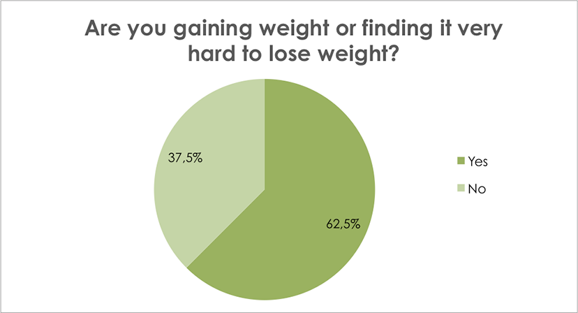 Are you gaining weight or finding it hard to lose weight?