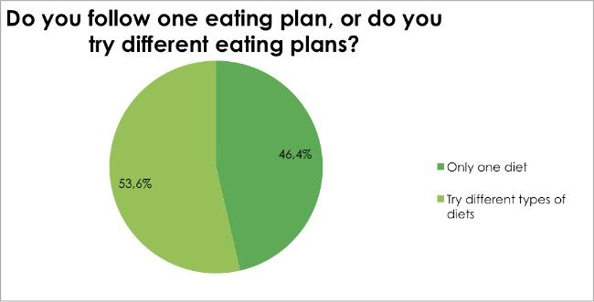 Body Renewal Weight Loss Survey Dec 2016 - Do you follow one eating plan, or do you try different eating plans?