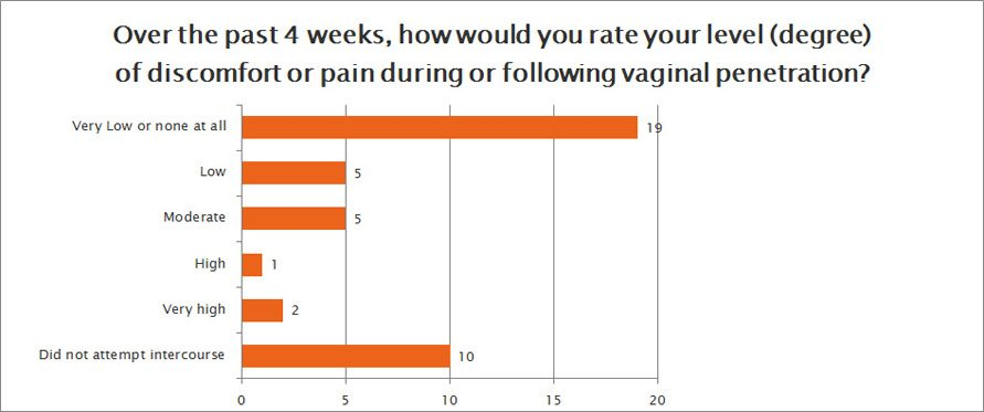 How would you rate your level of discomfort following penetration?