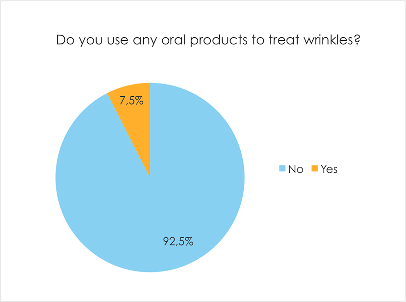Do you use any oral products to treat wrinkles?