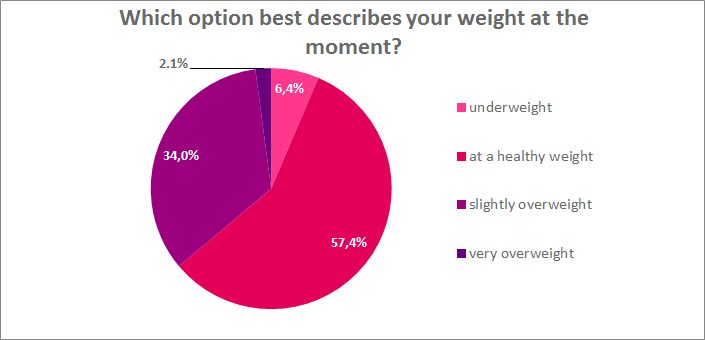 Which option best describes your weight at the moment?